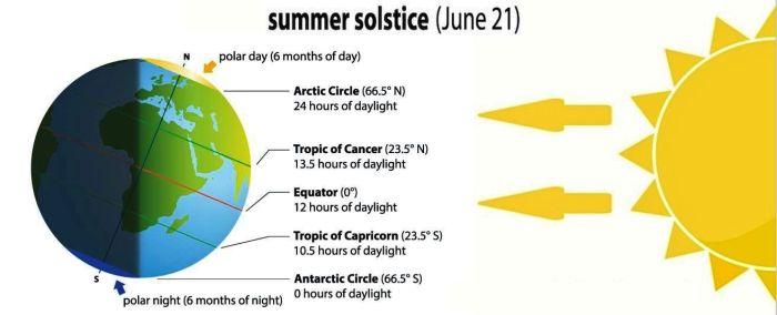 Summer solstice.