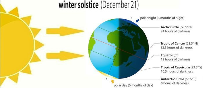 Winter solstice.